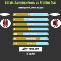 Alexis Saelemaekers vs Brahim Diaz h2h player stats