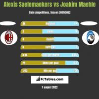 Alexis Saelemaekers vs Joakim Maehle h2h player stats