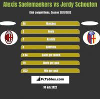 Alexis Saelemaekers vs Jerdy Schouten h2h player stats