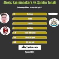 Alexis Saelemaekers vs Sandro Tonali h2h player stats