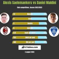 Alexis Saelemaekers vs Daniel Maldini h2h player stats
