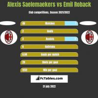 Alexis Saelemaekers vs Emil Roback h2h player stats