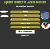 Agustin Guiffrey vs Jacobo Mansilla h2h player stats