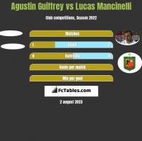 Agustin Guiffrey vs Lucas Mancinelli h2h player stats