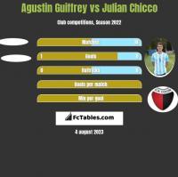 Agustin Guiffrey vs Julian Chicco h2h player stats