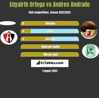 Edyairth Ortega vs Andres Andrade h2h player stats