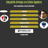 Edyairth Ortega vs Erick Aguirre h2h player stats