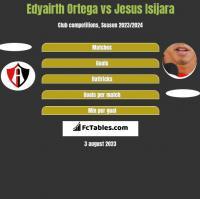Edyairth Ortega vs Jesus Isijara h2h player stats