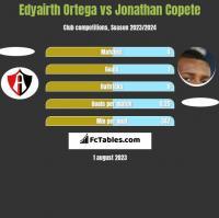 Edyairth Ortega vs Jonathan Copete h2h player stats