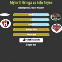 Edyairth Ortega vs Lolo Reyes h2h player stats