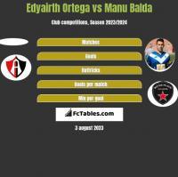 Edyairth Ortega vs Manu Balda h2h player stats