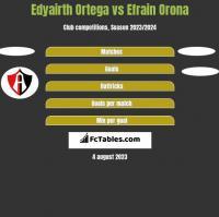 Edyairth Ortega vs Efrain Orona h2h player stats
