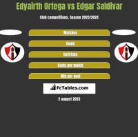 Edyairth Ortega vs Edgar Saldivar h2h player stats