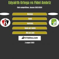 Edyairth Ortega vs Fidel Ambriz h2h player stats