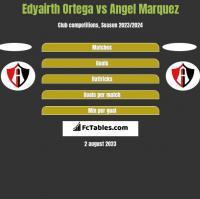 Edyairth Ortega vs Angel Marquez h2h player stats