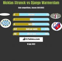 Nicklas Strunck vs Django Warmerdam h2h player stats
