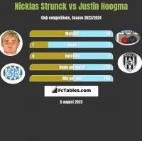 Nicklas Strunck vs Justin Hoogma h2h player stats