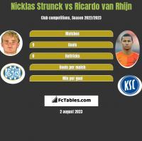 Nicklas Strunck vs Ricardo van Rhijn h2h player stats