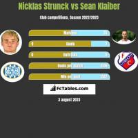 Nicklas Strunck vs Sean Klaiber h2h player stats