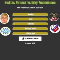 Nicklas Strunck vs Urby Emanuelson h2h player stats