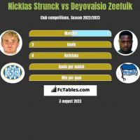 Nicklas Strunck vs Deyovaisio Zeefuik h2h player stats
