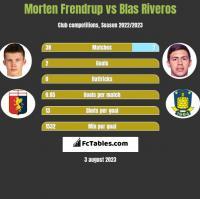 Morten Frendrup vs Blas Riveros h2h player stats