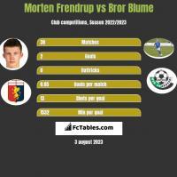 Morten Frendrup vs Bror Blume h2h player stats