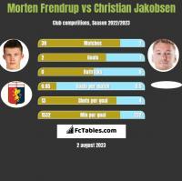 Morten Frendrup vs Christian Jakobsen h2h player stats