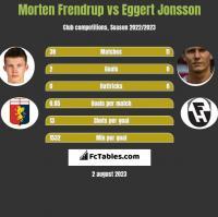 Morten Frendrup vs Eggert Jonsson h2h player stats