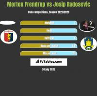 Morten Frendrup vs Josip Radosevic h2h player stats