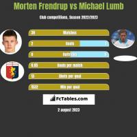 Morten Frendrup vs Michael Lumb h2h player stats