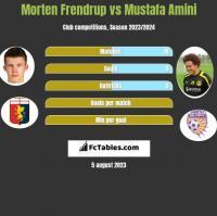 Morten Frendrup vs Mustafa Amini h2h player stats