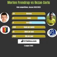 Morten Frendrup vs Rezan Corlu h2h player stats