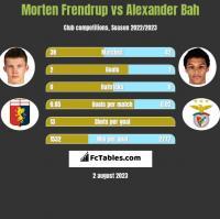 Morten Frendrup vs Alexander Bah h2h player stats