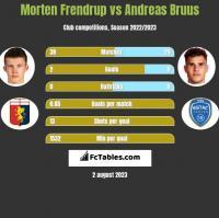 Morten Frendrup vs Andreas Bruus h2h player stats