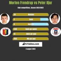 Morten Frendrup vs Peter Bjur h2h player stats