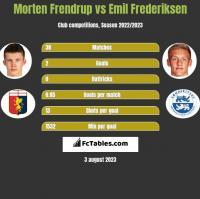 Morten Frendrup vs Emil Frederiksen h2h player stats
