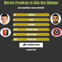Morten Frendrup vs Anis Ben Slimane h2h player stats