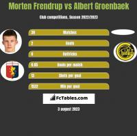 Morten Frendrup vs Albert Groenbaek h2h player stats