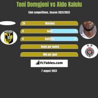Toni Domgjoni vs Aldo Kalulu h2h player stats