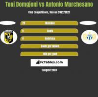 Toni Domgjoni vs Antonio Marchesano h2h player stats