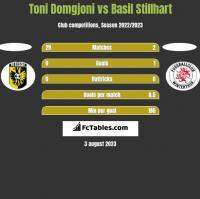 Toni Domgjoni vs Basil Stillhart h2h player stats
