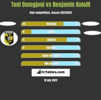 Toni Domgjoni vs Benjamin Kololli h2h player stats