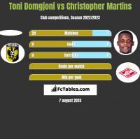 Toni Domgjoni vs Christopher Martins h2h player stats