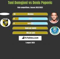 Toni Domgjoni vs Denis Popovic h2h player stats