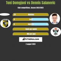 Toni Domgjoni vs Dennis Salanovic h2h player stats