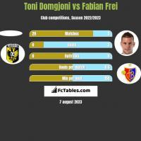 Toni Domgjoni vs Fabian Frei h2h player stats