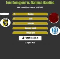 Toni Domgjoni vs Gianluca Gaudino h2h player stats