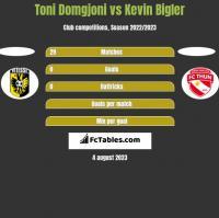 Toni Domgjoni vs Kevin Bigler h2h player stats