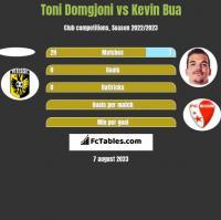 Toni Domgjoni vs Kevin Bua h2h player stats